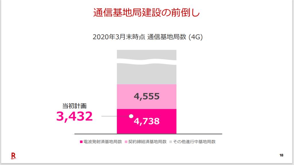 2020年度第1四半期決算説明会資料 P19