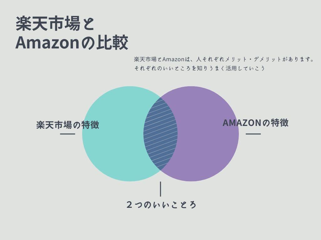 楽天市場とAmazonどっちがいいのか解説します。